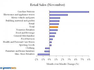 retailsales