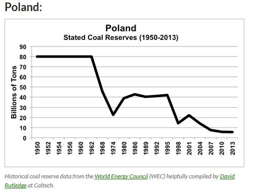 PolandCoalReserveHistory
